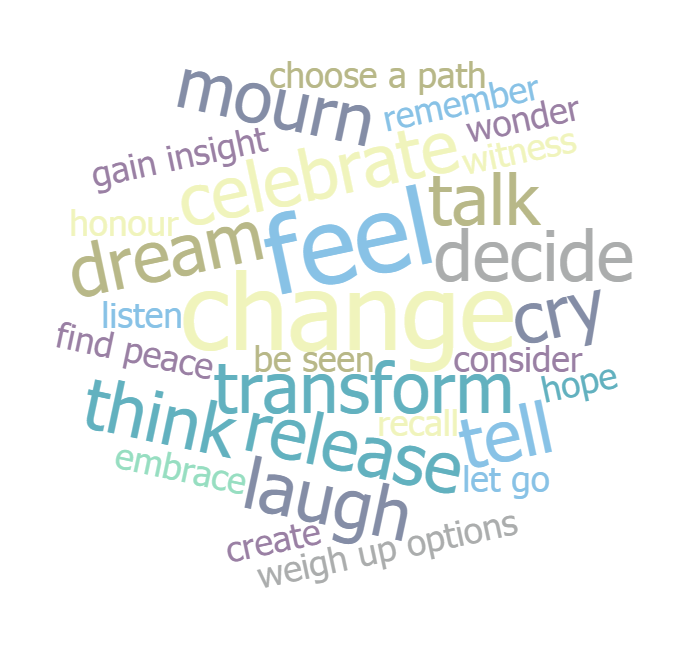 word-cloud of counselling intentions. What are your counselling intentions?
