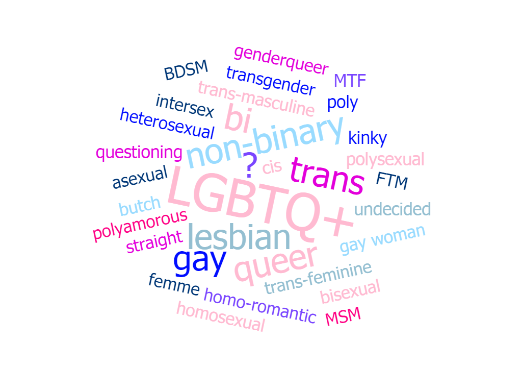 wordcloud of LGBTQ+ terms - LGBTQ+ Affirmative Counselling